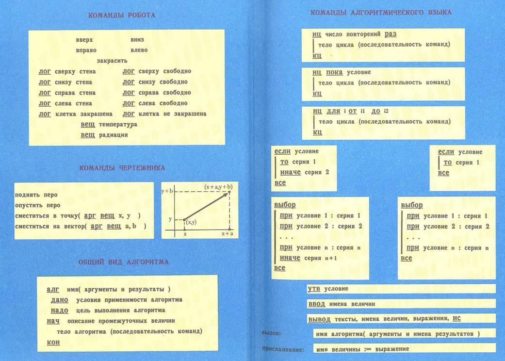 http://test.kumir.su/Syntax%20Kumir.files/image002.jpg